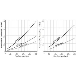 Cartucho Filtrante PENTEK Carbon Impregnated Media CFB - Plus10